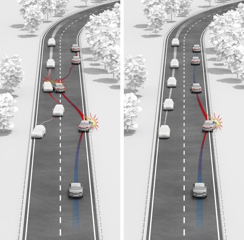 Multivan配置至為先進的MCB二次碰撞預煞系統,有效避免或減輕因碰撞事故而導致二次撞擊的危害。