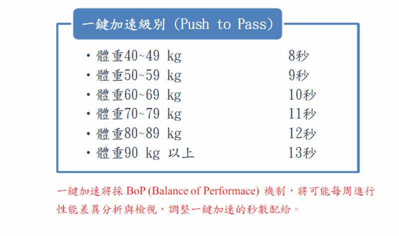 本次賽事依照不同體重有不同的秒數設定,以求公平。