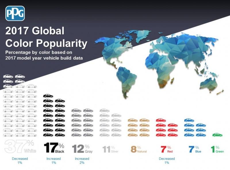 美國塗料大廠PPG Industries最新的調查報告指出,2017年全球車主最愛的顏色依舊是白色,足足佔了37%,其次為黑色佔17%,第三名則為灰色的12%,再來則接續是11%的銀色、8%的自然大地色、7%的紅色與藍色以及1%的綠色。