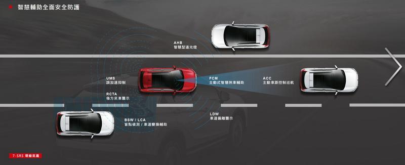 Mitsubishi Eclipse Cross傳奇型所配置的FCM自動預警煞車+ACC主動巡航+LDW車道偏移警示功能在同級車中算是少有
