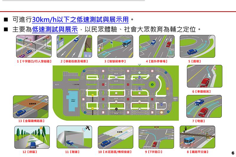 智駕測試實驗室模擬13項道路環境。