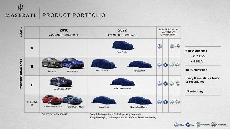 2021年之後Maserati將會陸續推出多款車型。