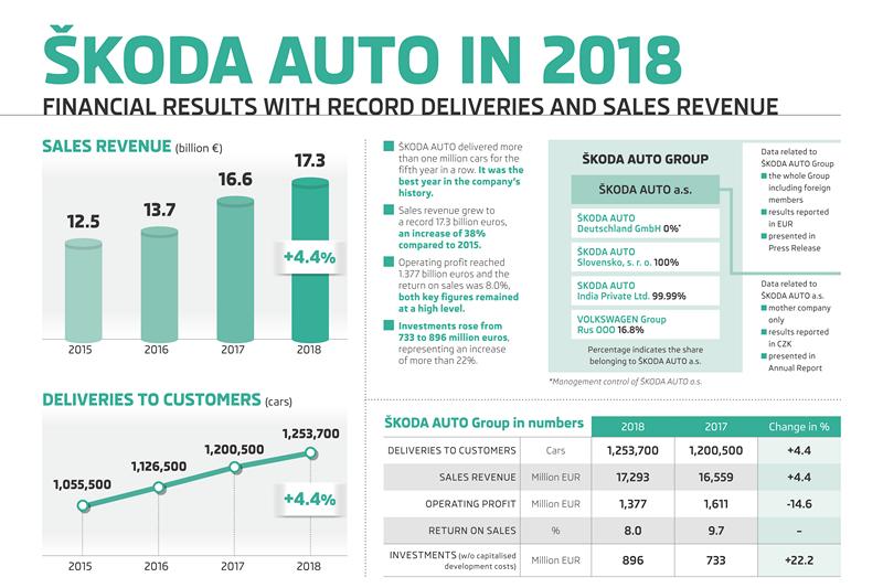 Skoda 2018年創下超過125萬輛成績、4.4%成長幅度,都是近年最優異的一年。