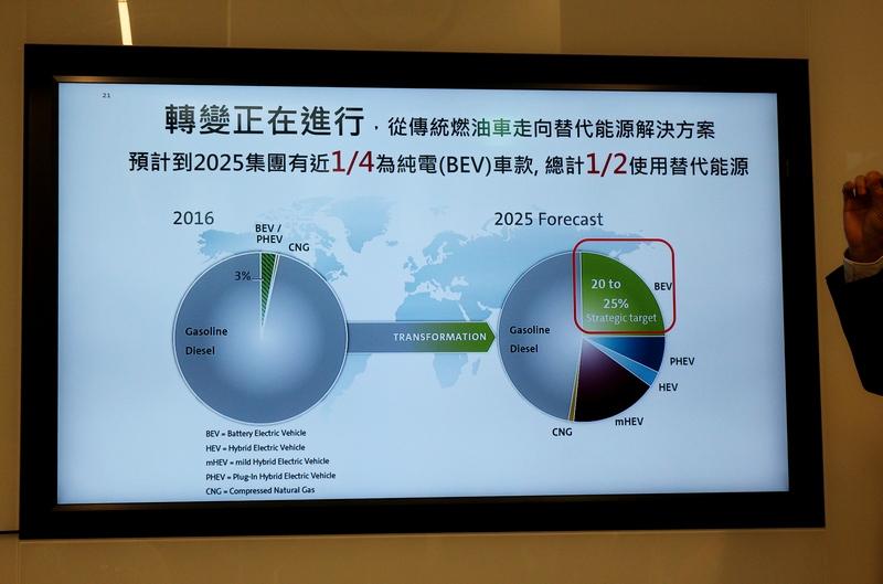 Volkswagen集團2025年將有25%是電動車,而有50%會是帶電能源車款。