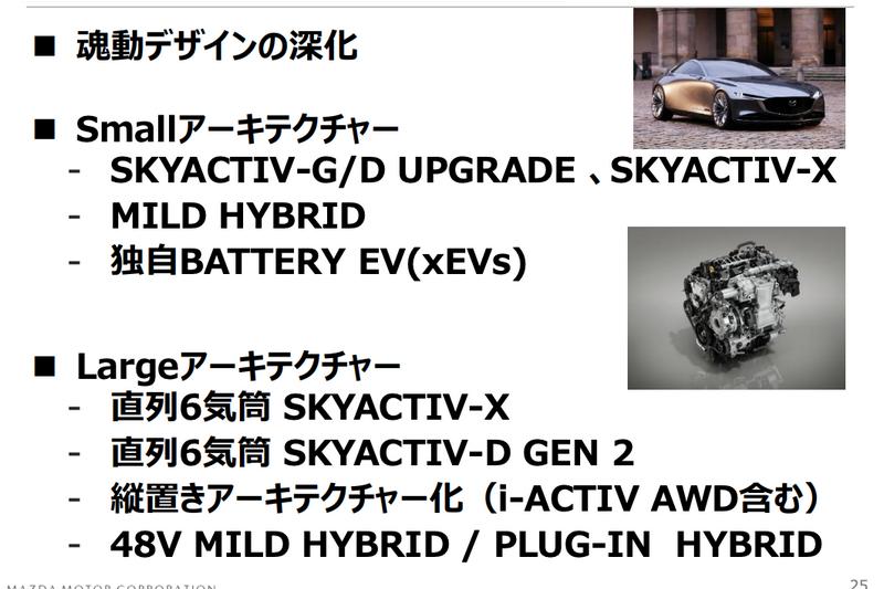 油電/純電系統與自動駕駛及互聯技術都是Mazda未來開發計劃的項目。