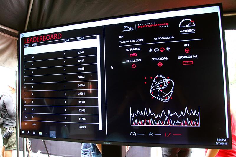 結束挑戰後,系統就會針對完成時間、過錐正確率、行駛距離、路線選擇,車輛動態控制與天候等綜合因素來評分,而不是單純比快。