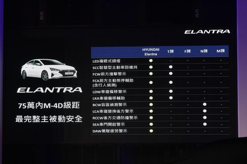 Elantra擁有75萬內最強安全配備。