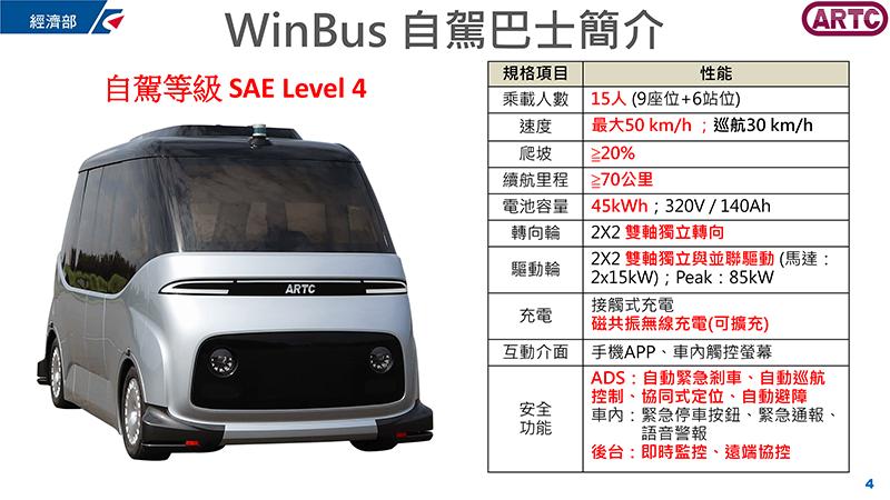 WinBus電池配置45kWh容量,具有70公里巡航與時速50km/h。