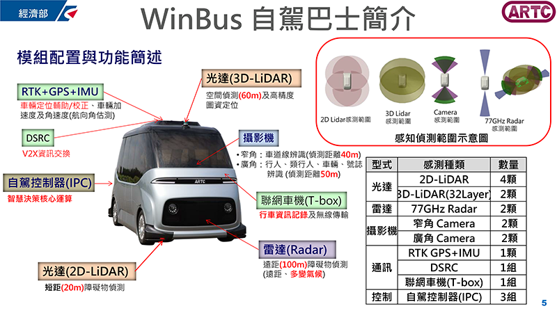 WinBus搭載許多偵測原件設備,進而達到Level 4自駕等級。