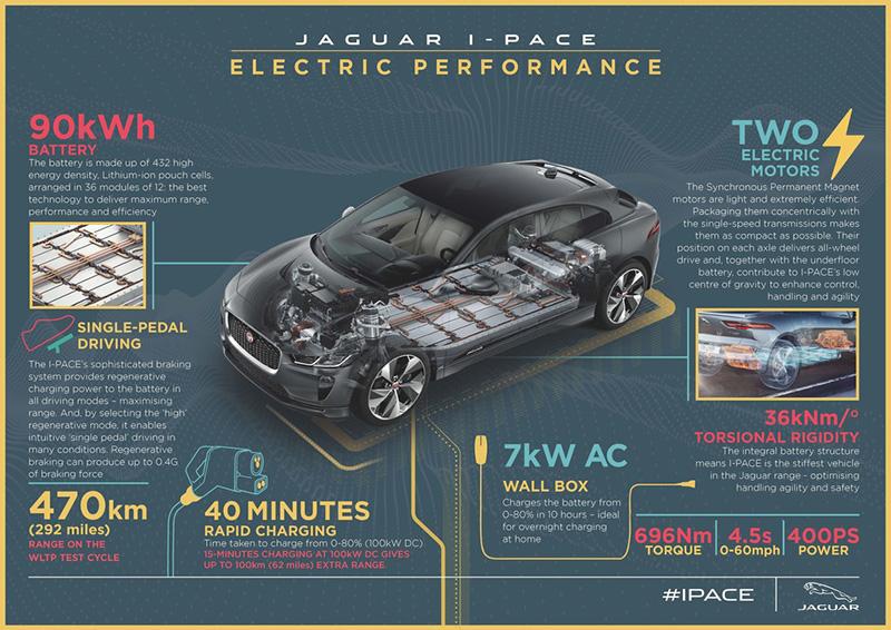 較特別的是I-Pace電池模組內並不是用一般的圓柱狀鋰電池芯,而是採所謂的高能源密度鋰離子袋型電池組成。