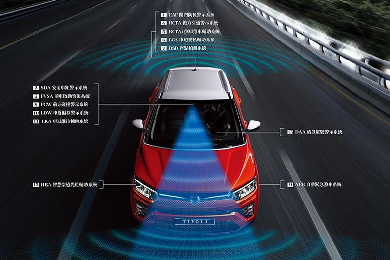小改款《Tivoli》搭載全新「Deep Control智能安全輔助系統」,新增包含「BSD盲點偵測」及「RCTAi倒車煞車輔助」等26項主動安全科技。