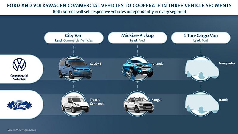 雙方將會在兩個主流商用車級距與皮卡上共享資源。