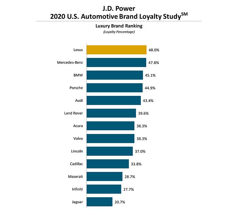 Lexus以48%成績獲得J.D.Power品牌忠誠度第一名。