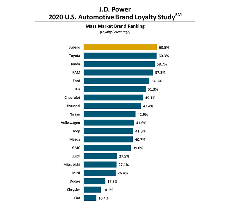 Subaru以60.5%成績再度蟬聯。