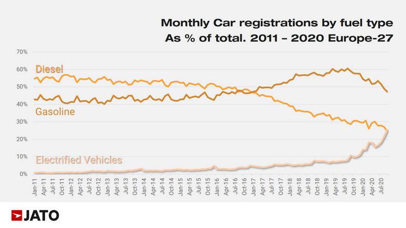 今年9月歐洲市場電能車銷售佔有率來到25%超過柴油車24.8%。
