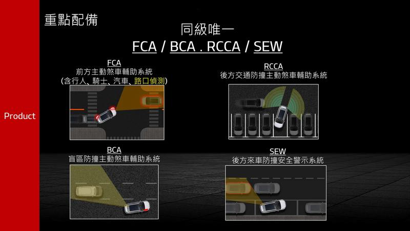 安全配備也提供BCA盲區防撞主動煞車輔助、FCA前方主動煞車輔助(行人/騎士/車輛/路口偵測)、RCCA後方交通防撞主動煞車輔助等。