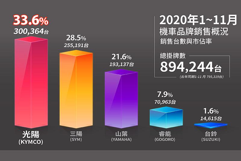 Kymco累計至11月總銷量已經提前一個月打破去年整年度30萬台的記錄,2020年全年銷量應可輕鬆破百萬達到25年新高。