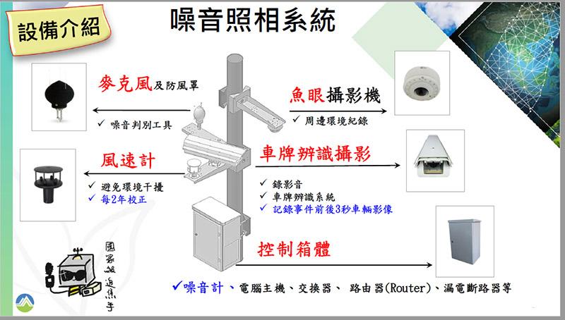 即將上路的聲音照相系統的主要組成架構。