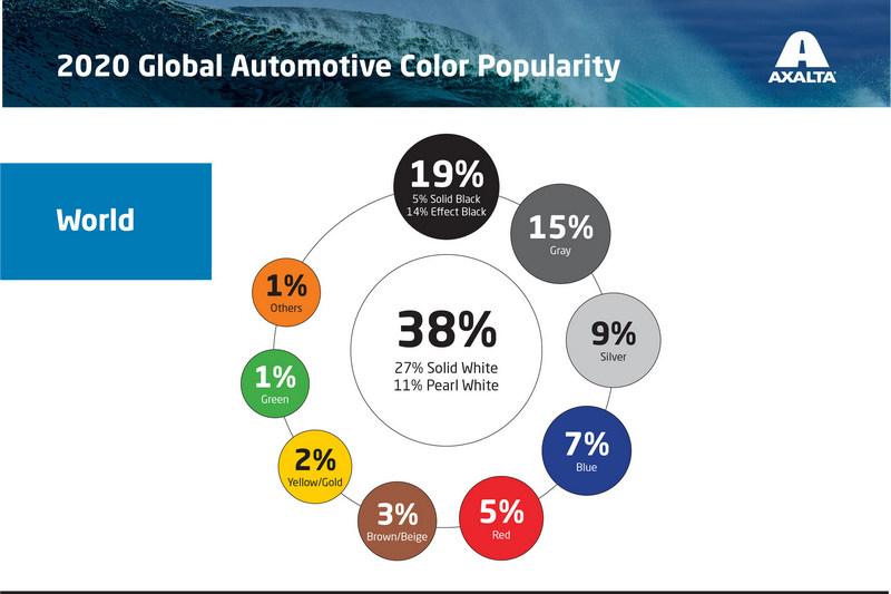 日前Axalta公布全球最受歡迎車色排名。
