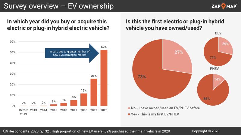 根據Zap-Map報告指出,有高達9成電能車主不會回到燃油車,只有1%會有想念燃油車。
