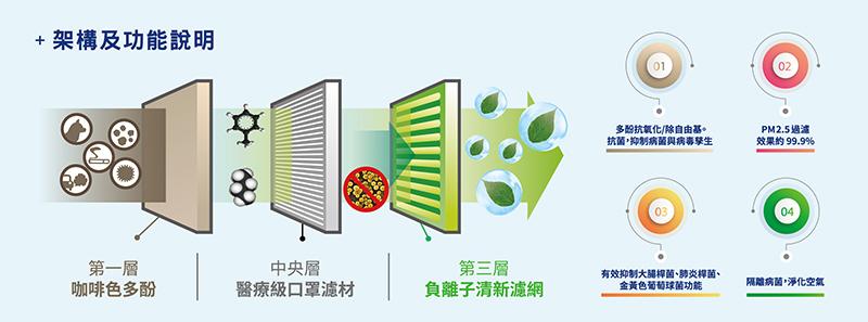 PM2.5健康對策濾網能夠過濾懸浮微粒及PM2.5、抗菌、多酚抗氧化、除自由基及以負離子淨化空氣。