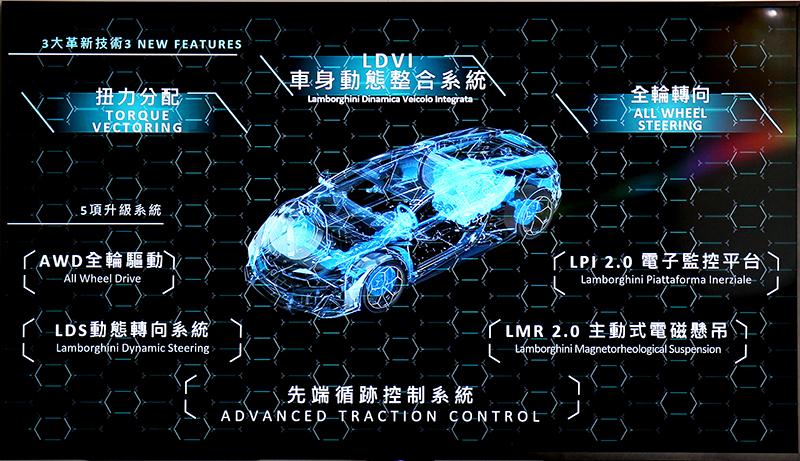 從近期可發現Lamborghini所推出的車型都強調動態技術。