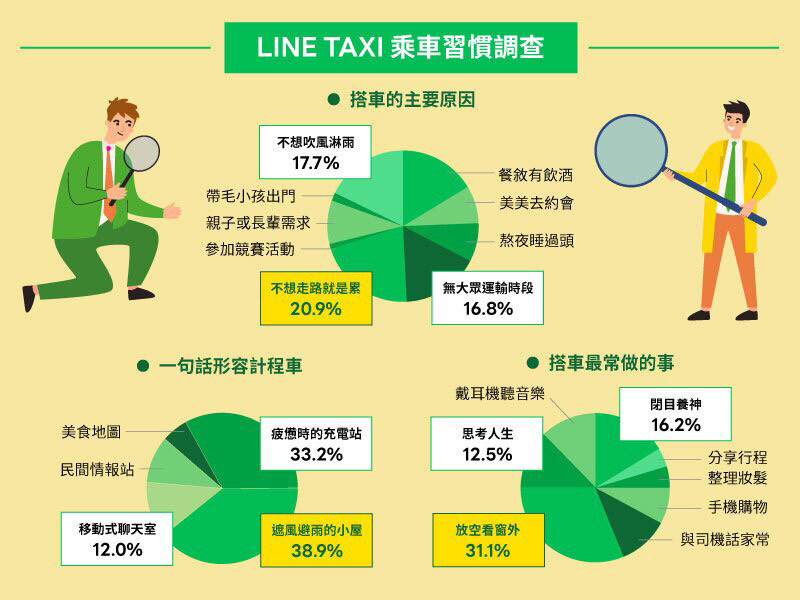 Line Taxi「乘車習慣調查」發現計程車已成為許多人短暫休憩的避風港。