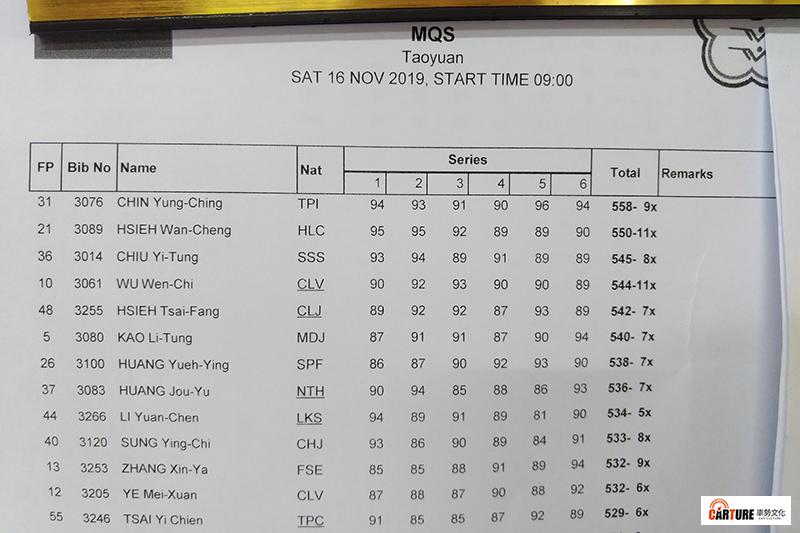 【車勢星聞】10公尺空氣手槍比賽正式成績單。