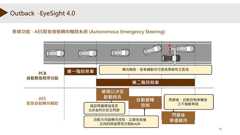 新增AES緊急自動轉向輔助,其功能如圖。