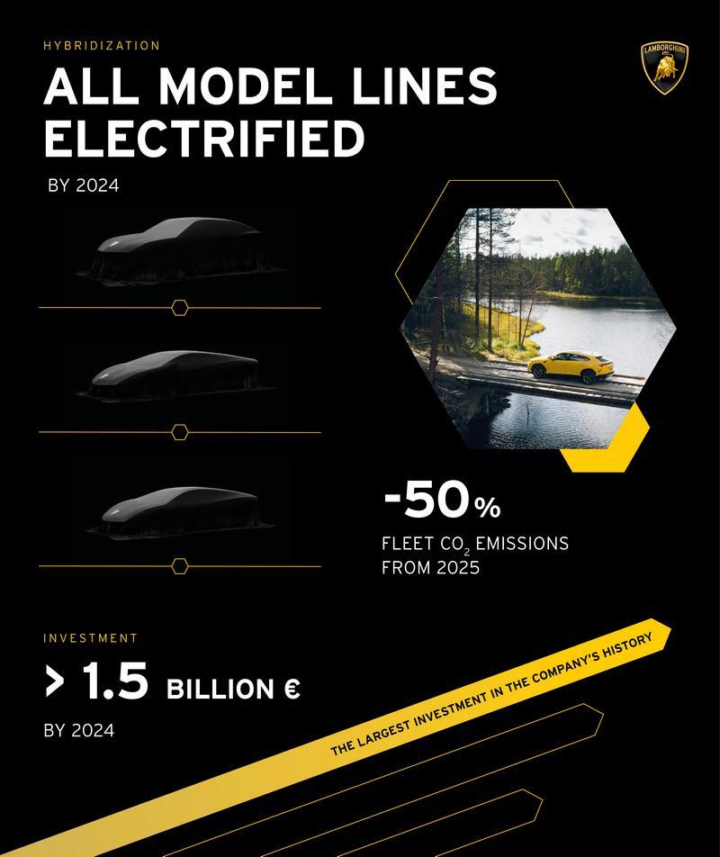 Lamborghini會在四年內投入高達15億歐元資金推動電能,進而讓品牌碳排降低50%。