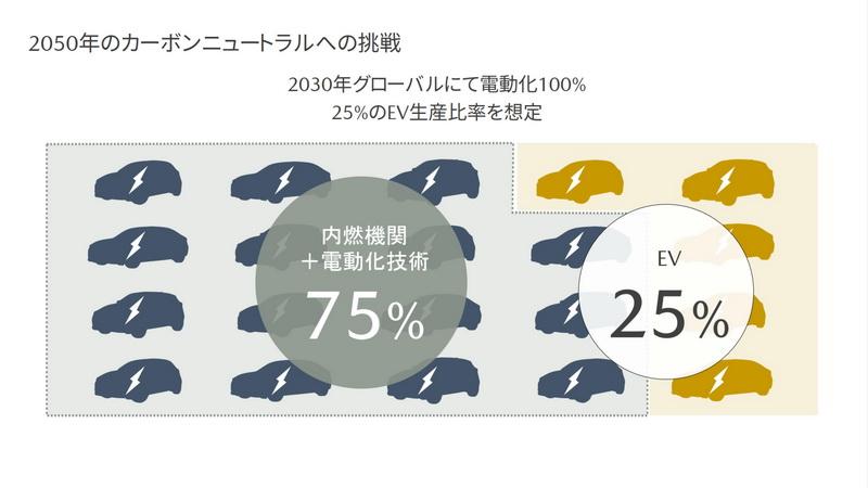 Mazda日前表示2030年品牌旗下25%會是純電動車。