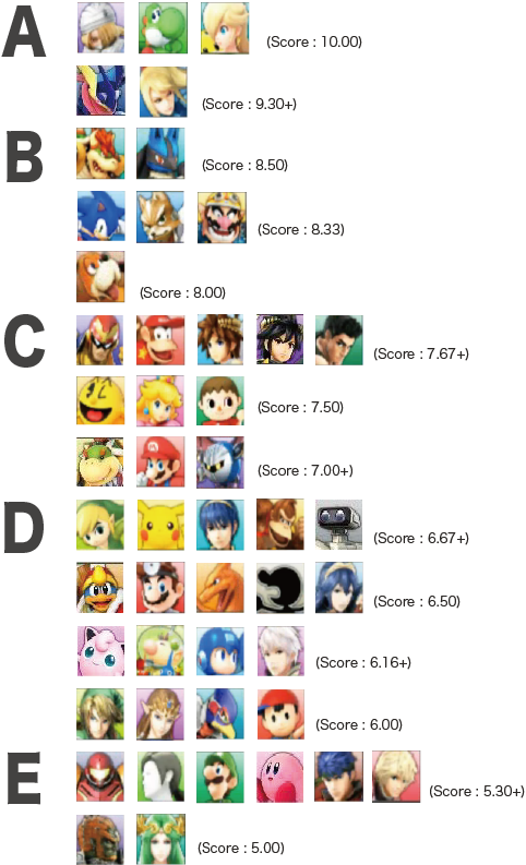 First Japanese 3ds Tier List Super Smash Bros 3ds Wii U Forum