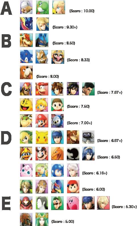 First Japanese 3ds Tier List Super Smash Bros 3ds Wii U Forum