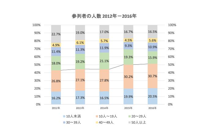 参列者 人数 2012-2016
