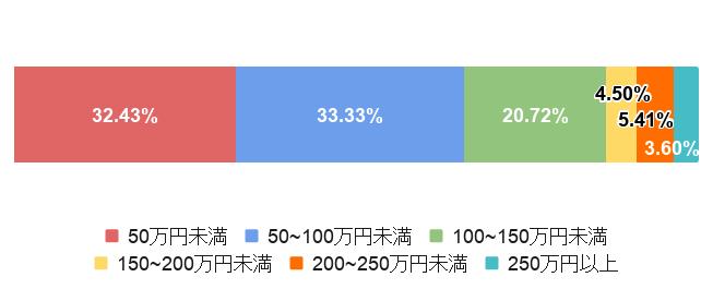 東京都大田区の平均葬儀費用の比率