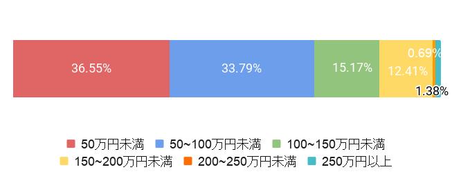 東京都世田谷区の葬儀費用割合
