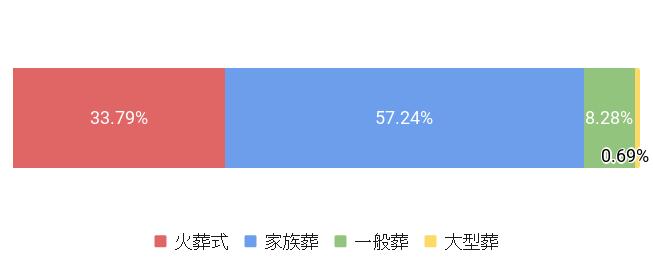 東京都世田谷区の葬儀スタイル割合