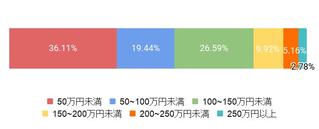 札幌市の葬儀費用割合