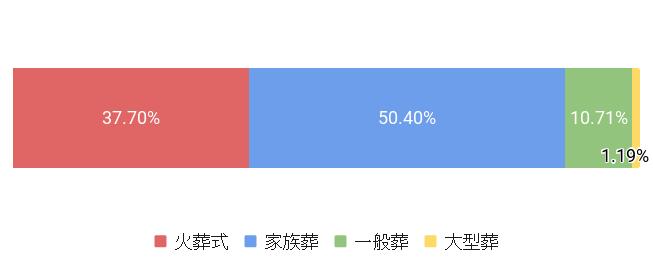 東京都江戸川区の葬儀スタイル割合