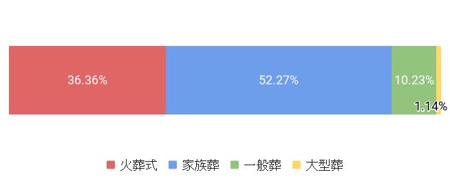 東京都足立区の葬儀スタイル割合