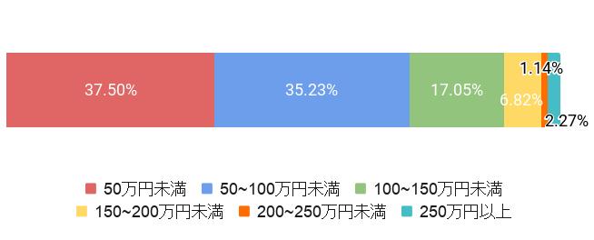 東京都足立区の葬儀費用割合