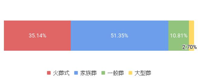 東京都中野区の葬儀スタイル割合