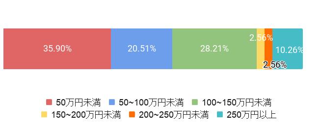 東京都港区の葬儀費用割合