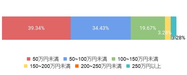 東京都荒川区の葬儀費用割合