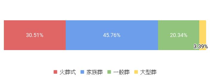 東京都品川区の葬儀スタイル割合