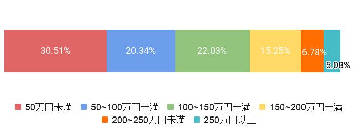 東京都品川区の葬儀費用割合