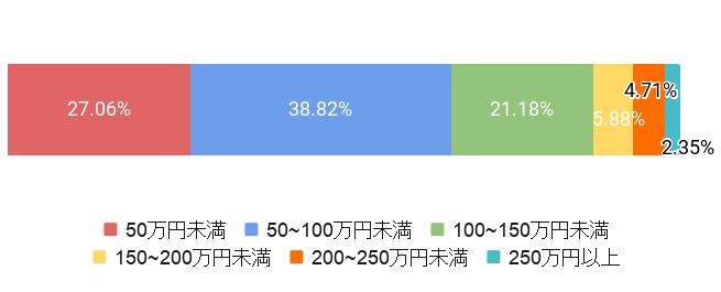 東京都練馬区の葬儀費用割合