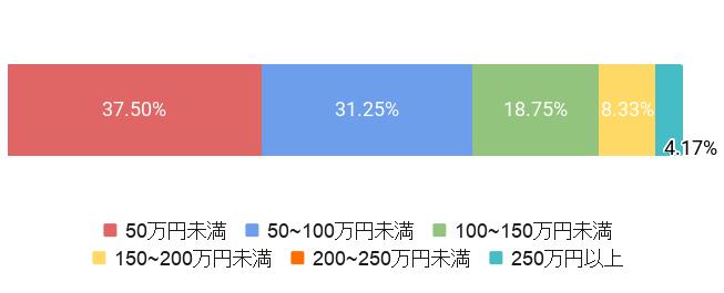 東京都北区の葬儀費用割合