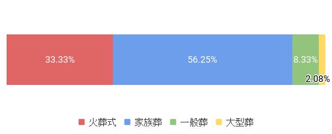 東京都北区の葬儀スタイル割合