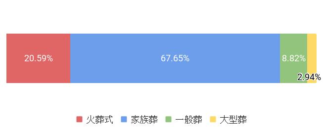 東京都渋谷区の葬儀スタイル割合